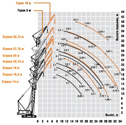 Схема вспомогательного подъема крана ДЭК-361.